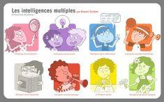 Comment développer les intelligences multiples des apprenants?