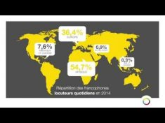 La langue française dans le monde – YouTube
