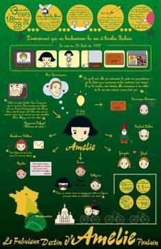 Infographie Amélie Poulain