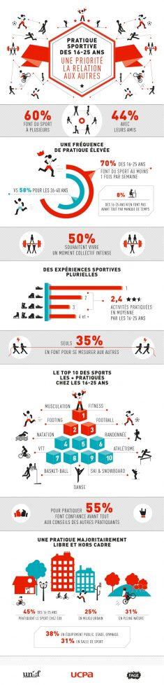 Communautテゥ UCPA – Infographie : le comportement des jeunes 16-25 ans dans leur…  ...