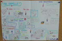 Sketchnote : parler de ma famille en A1 | Les Zexperts FLE